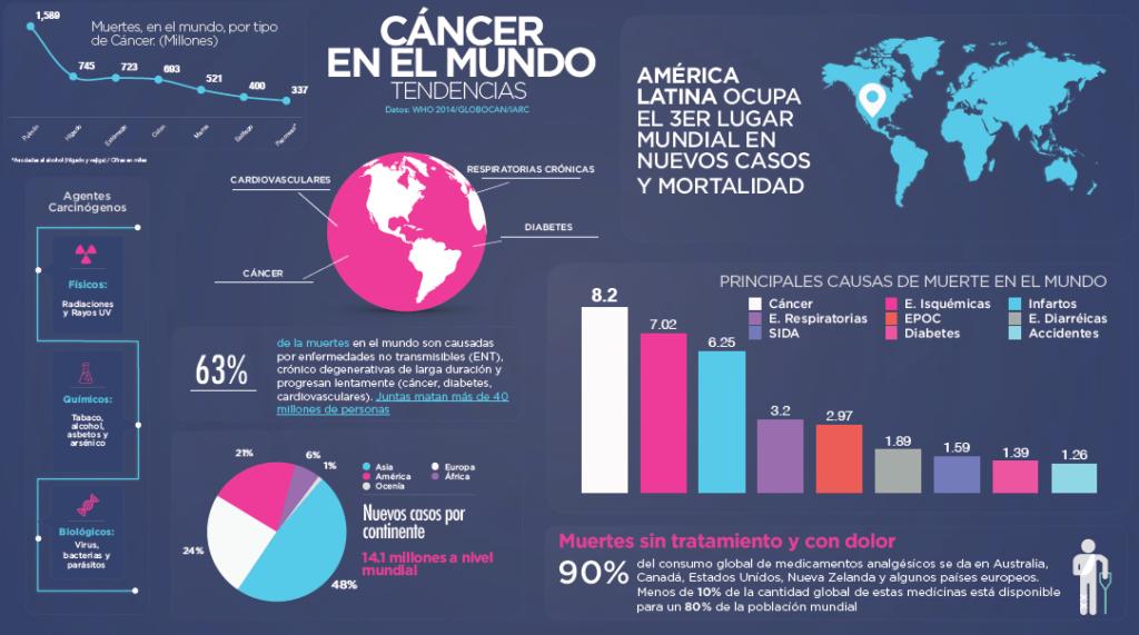 Radiografía del Cancer en México