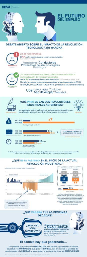 el-futuro-del-empleo-BBVA-infograiía-revolucion-tecnologia