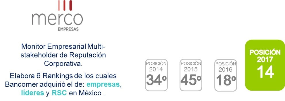 Progresión de Bancomer en Estudio Merco México