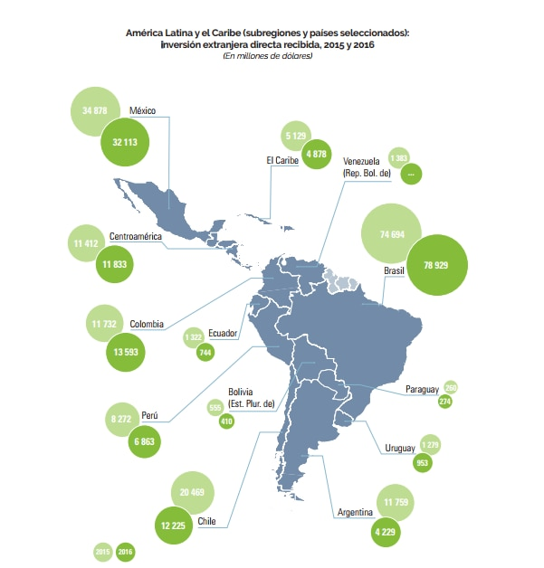 Inversión Extranjera Directa en América Latina, cifras de la Cepal