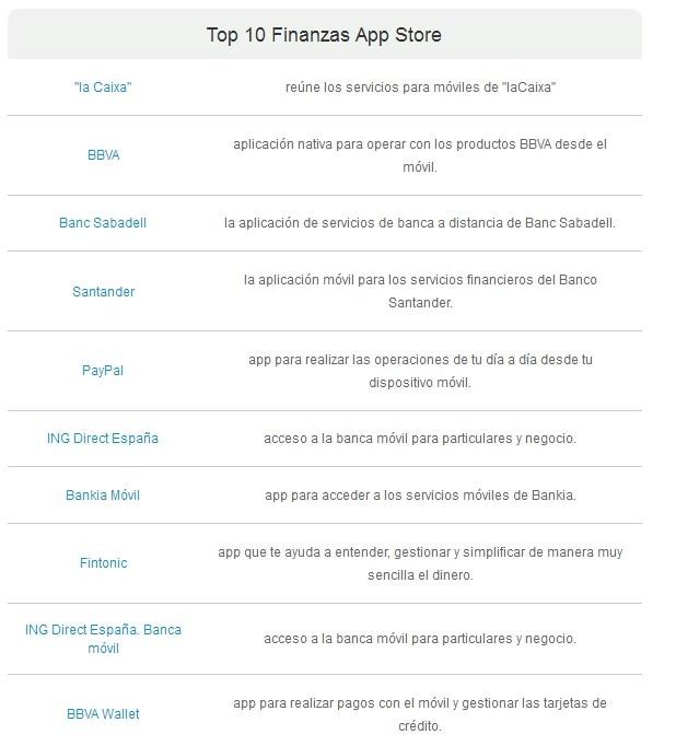 grafico-top-10-finanzas-app-store-marzo-bbva