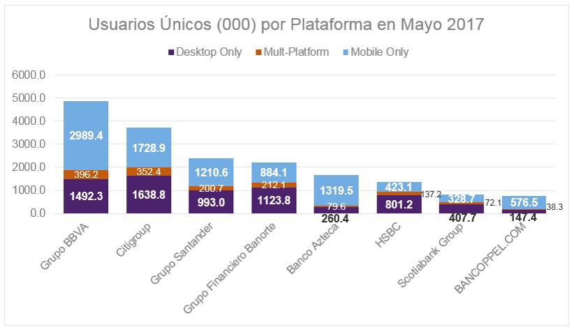 Usuarios únicos (000) por plataforma en Mayo 2017