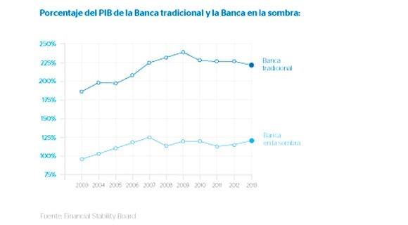 pib-banca-tradicional-banca-sombra
