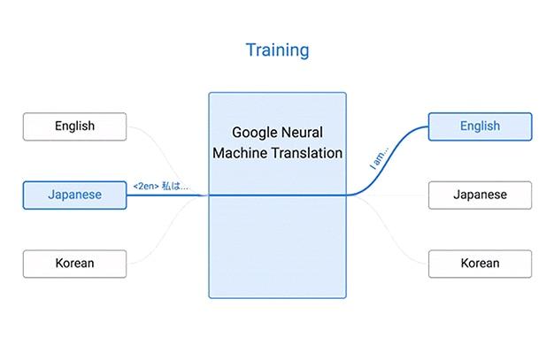 traductor-google-inteligencia-artificial-recurso-bbva
