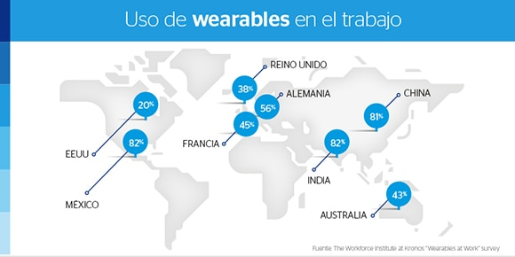 uso-de-wearables-en-el-trabajo-bbva-innovation-center-web