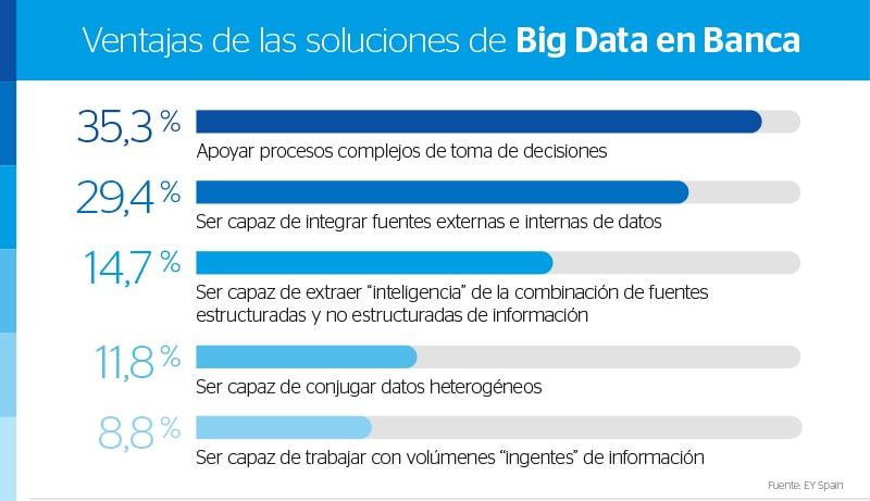 ventajas de las soluciones de big data en banca BBVA