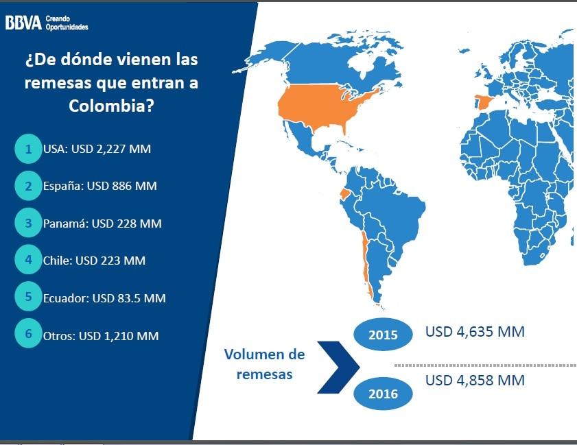 imagen de Mercado de divisas Colombia