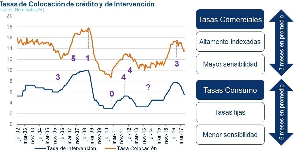imagen de tasas, intervencion