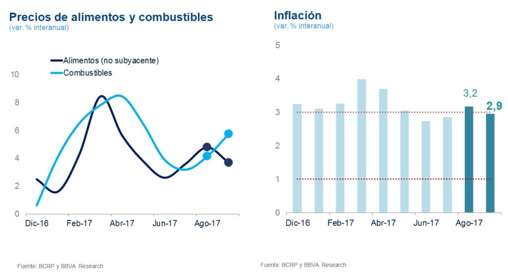 Inflación en Perú, BBVA Research, 4T2017