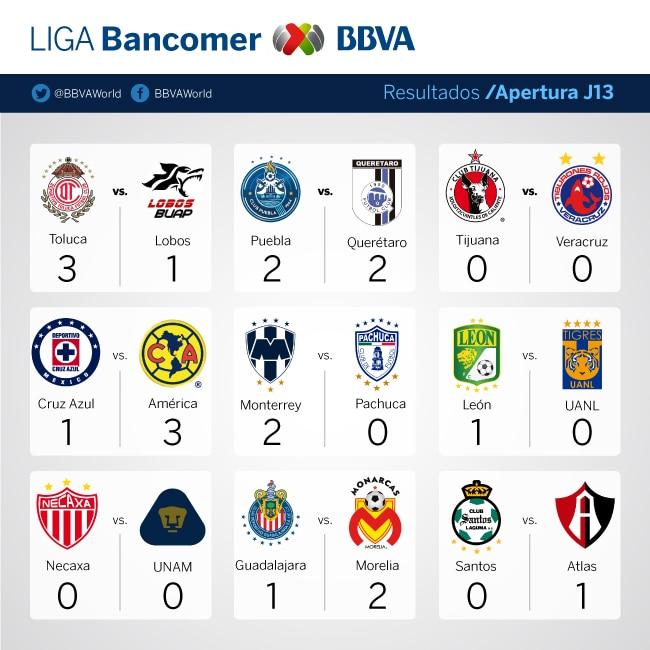 j13-resultados-ligabancomer-bbva