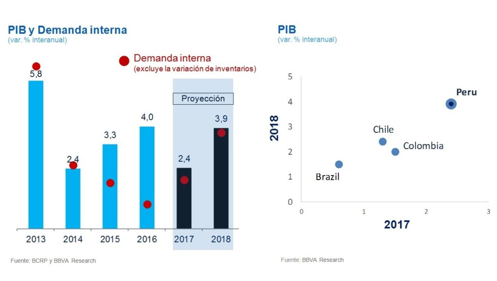 PIB y Demanda Interna, BBVA Research, 4T2017