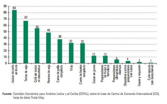 América Latina: participación en las exportaciones mundiales de productos agropecuarios