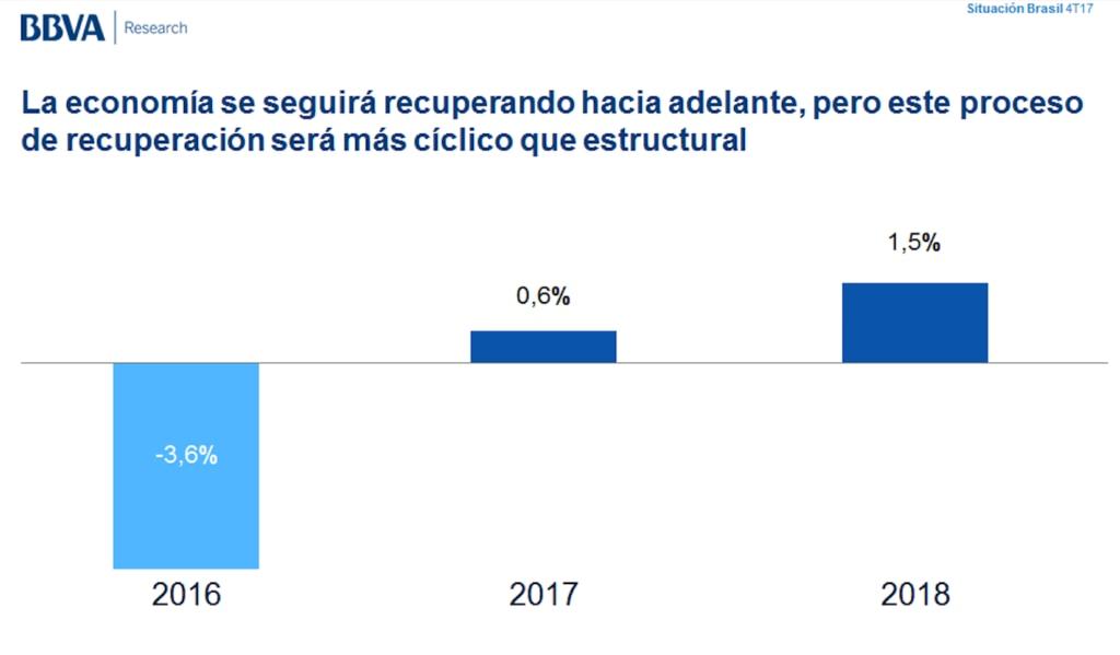 Proyección de crecimiento de Brasil, BBVA Research