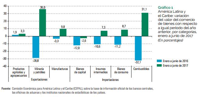 Valor exportaciones Latam, informe Cepal