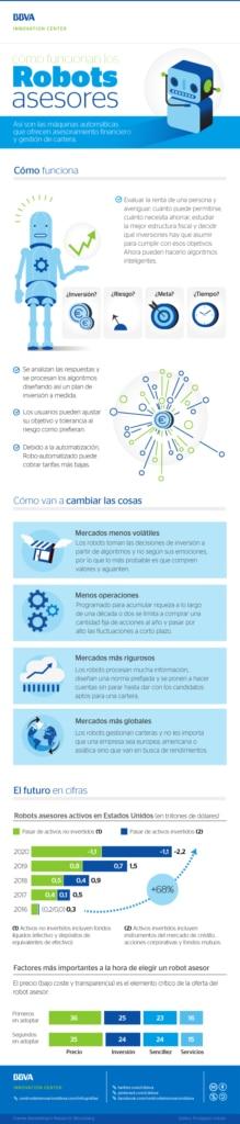 bbva-infografia-como-funciona-robot-asesor-financiero