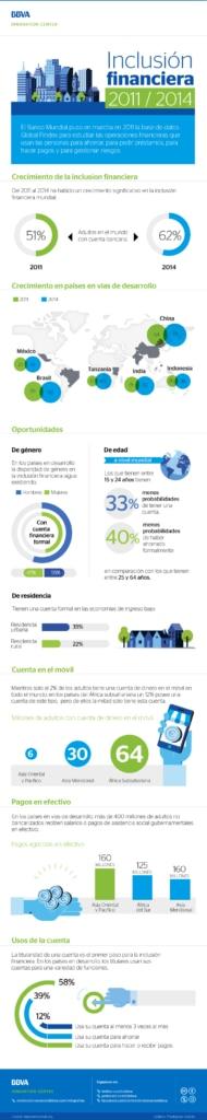 bbva-infografia-inclusion-financiera