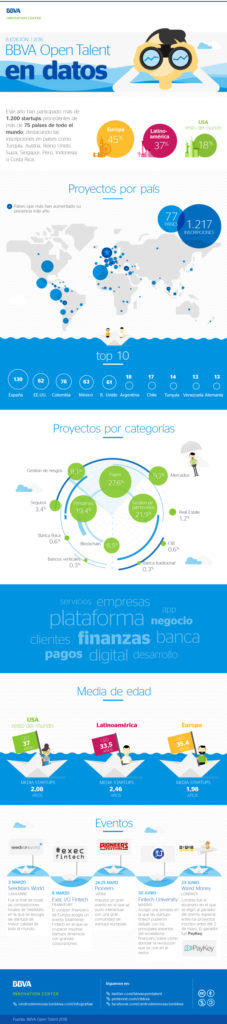 cibbva-infografia-bbva-open-talent-2016-en-cifras