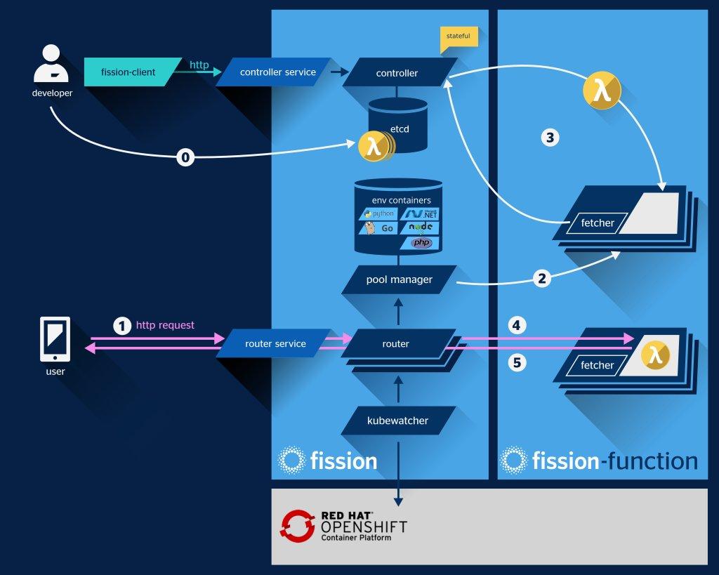 Bbva serverless con openshift for Arquitectura kubernetes