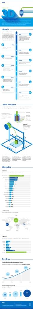 infografia-bbva-impresion-3d