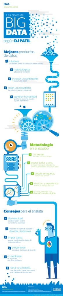 infografia-big-data-dj-patil-bbva