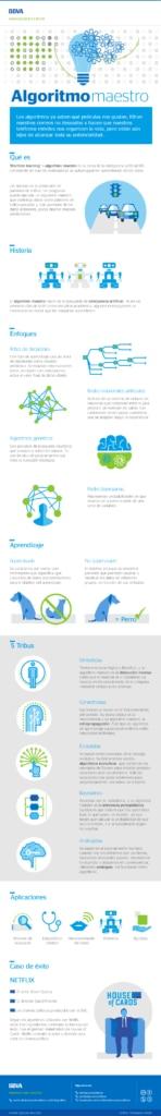 infografia-cibbva-algoritmo-maestro-