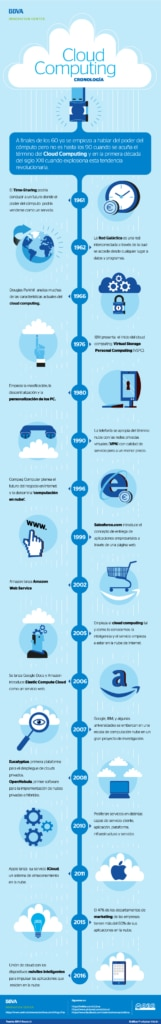 infografia-cibbva-cronologia-cloud-computing-bbva