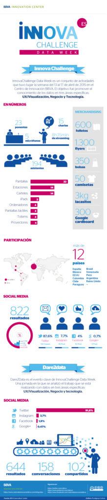 infografia-cibbva-innovachallenge-dataweek-bbva