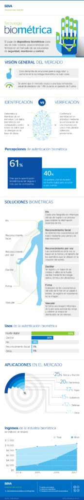 infografia-cibbva-tecnologia-biometrica