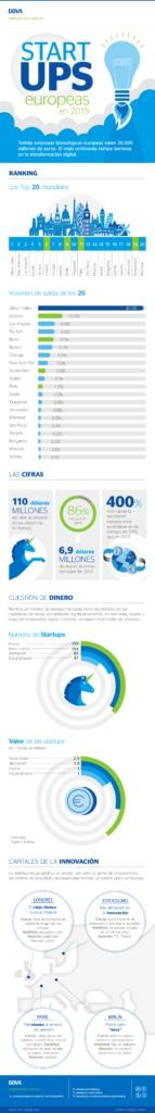 infografia-cibbva-tendencias-startups-2016-01