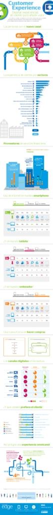 infografia-customer_experience-version-web-bbva