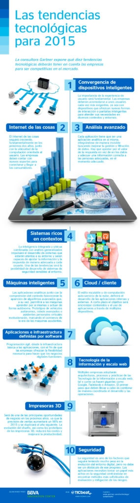 infografia-de-las-tendencias-tecnologicas-2015-bbva
