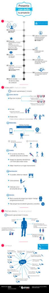 infografia-emprendedor-presenta-tu-proyecto-con-exito-ante-inversores