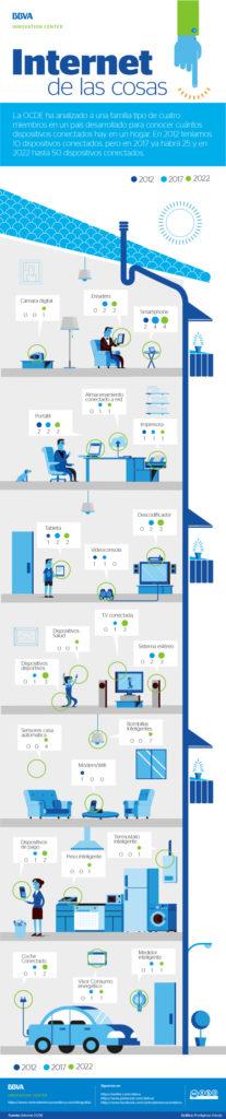 infografia-internet-de-las-cosas-bbva