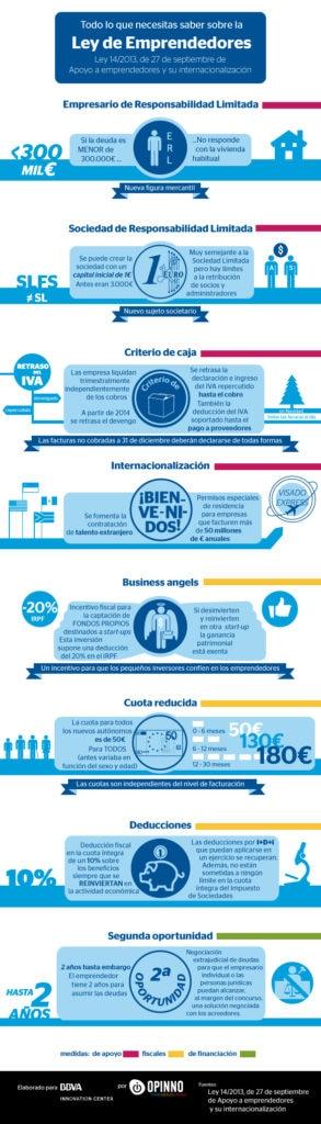 infografia-ley-emprendedores-bbva