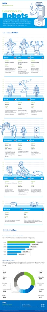 infografia-robotica-cibbva-evolucion-de-los-robots