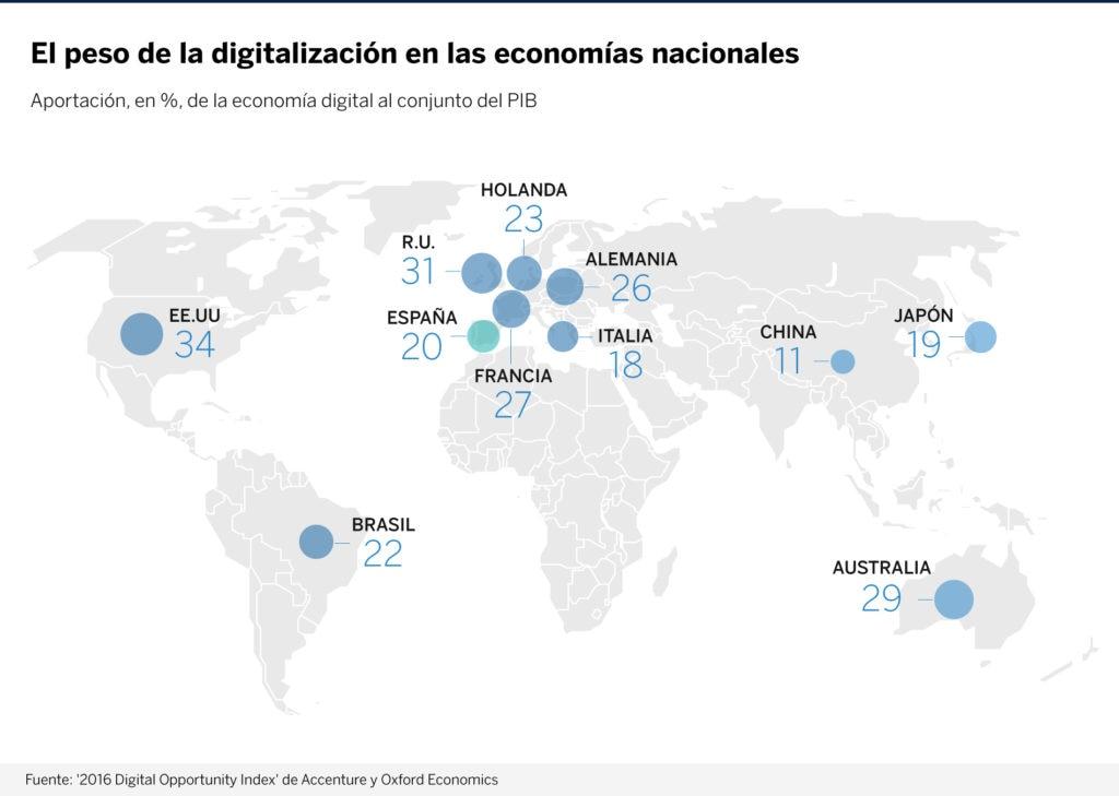mapa-digitalizacion-bbva