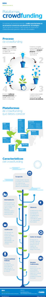 plataformas-de-crowdfunding-bbva