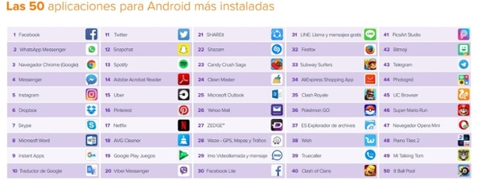 top50_apps_ranking-avast-bbva