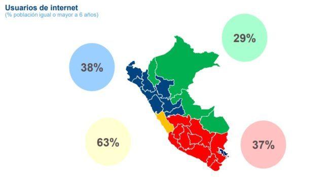 Usuarios de internet en Perú, BBVA Research