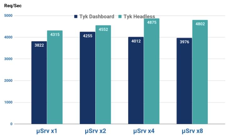 API Gateways: Kong vs  Tyk | BBVA