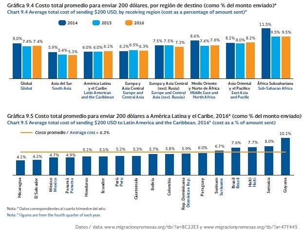 Gráfico con los costos del envío de remesas