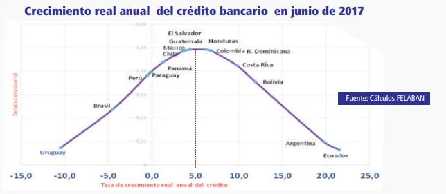 Crecimiento del crédito en América Latina