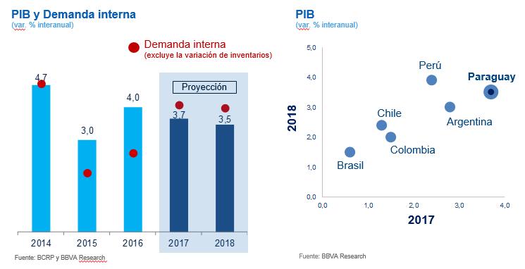 PIB y demanda interna Paraguay