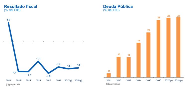 Resultado fiscal y deuda externa de Paraguay