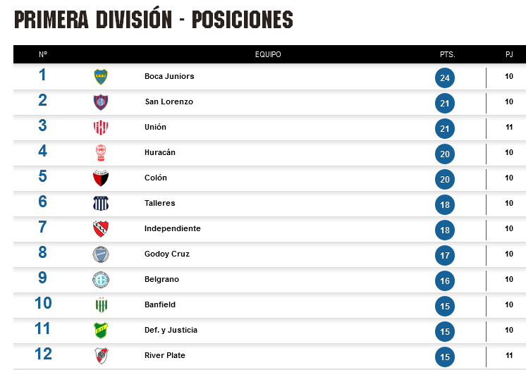 Tabla de Posiciones - Superliga Argentina de Fútbol - Fecha 10