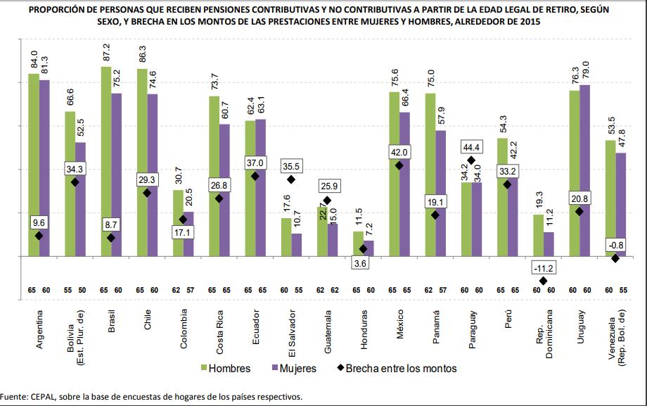 Brecha pensiones en Latam