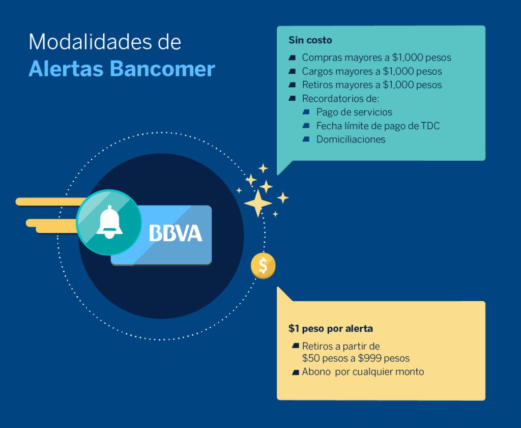 Infografia AlertasBancomer-BBVA Bancomer
