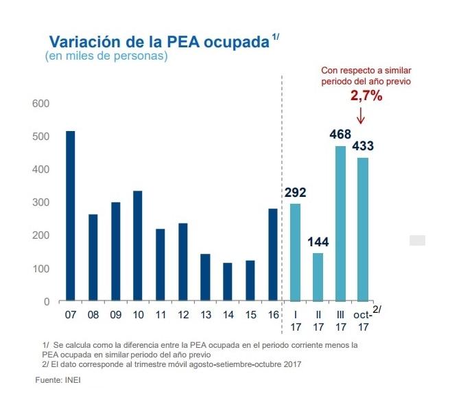 Mercado Laboral en Perú BBVA Research