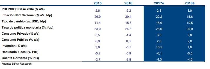Previsiones macroeconómicas Argentina - BBVA Research