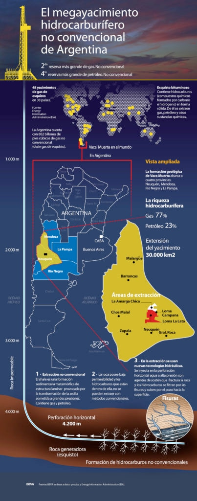 Vaca-muerta-megayacimiento-hidrocarburifero-argentinaespecial-bbva-frances-bbva